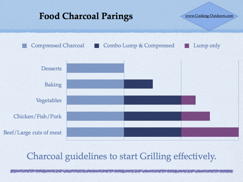 Food Charcoal Parings chart